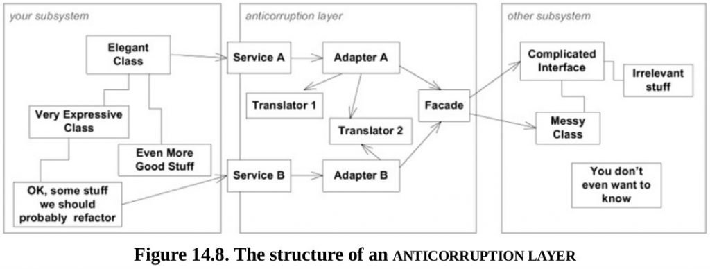 Roles of anti-corruption layer in diagram