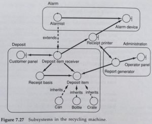 Subsystems description diagram