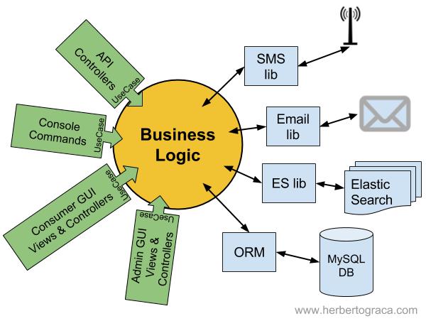 external technology corrupts application business