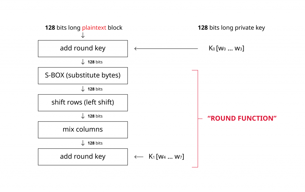 AES algorithm overview