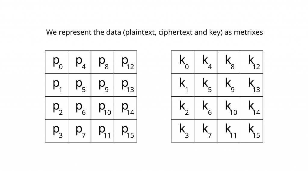 block cipher represents data as metrixes
