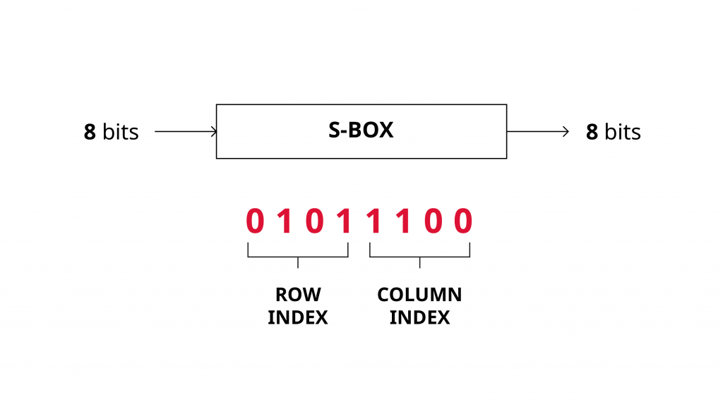 S-BOX overview