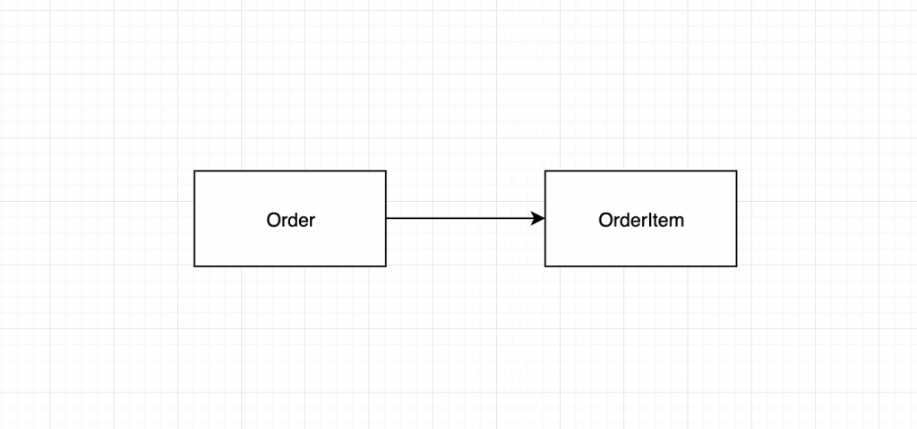Order has association with OrderItem