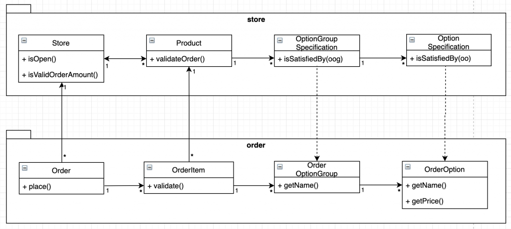e-commerce service domain class diagram