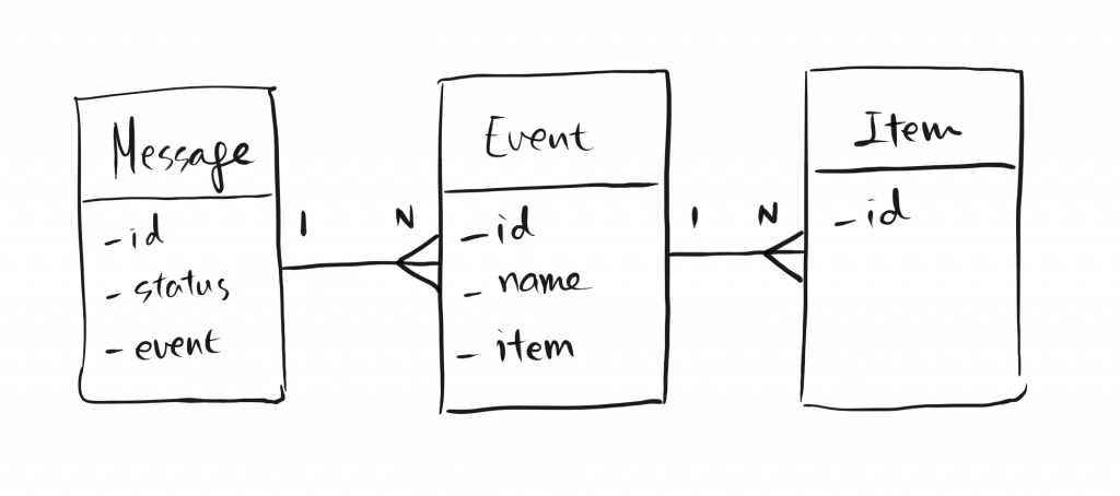 Query service entity relation