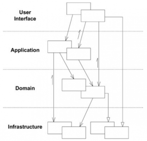 Domain-Driven Design layer diagram
