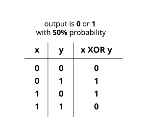 add round key is XOR operation