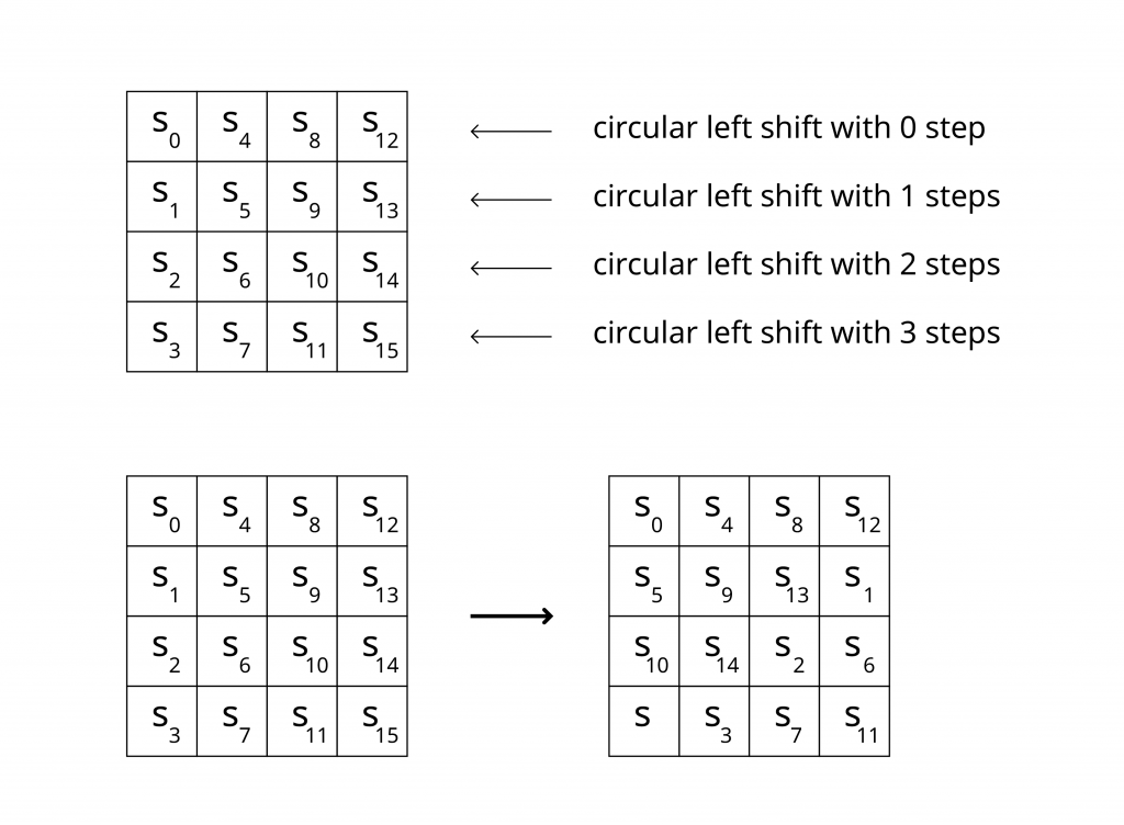 how shift rows work