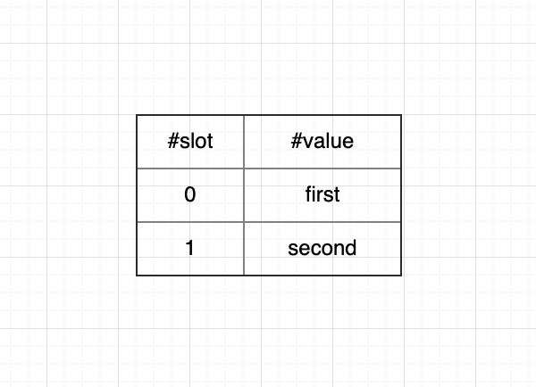 EVM saves field variables using slot