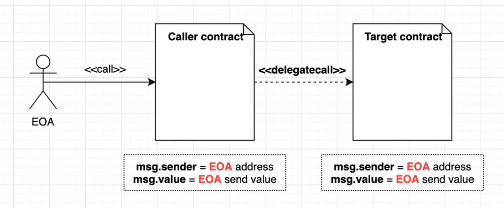 Context when contract delegatecall another contract