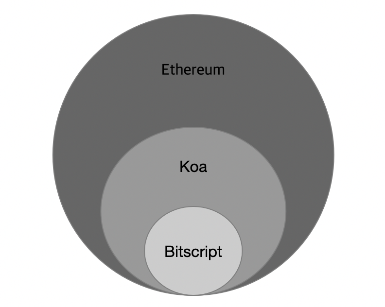 Koa smart contract language concept