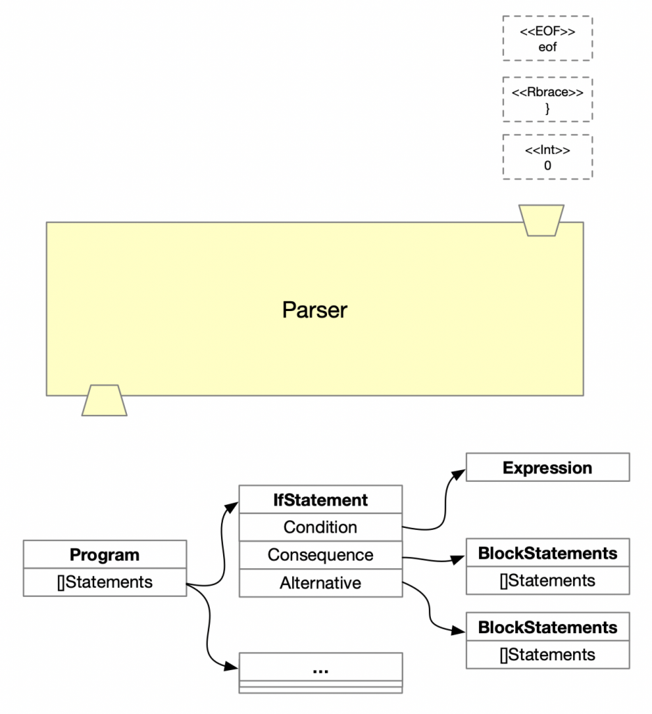 parser AST logical view