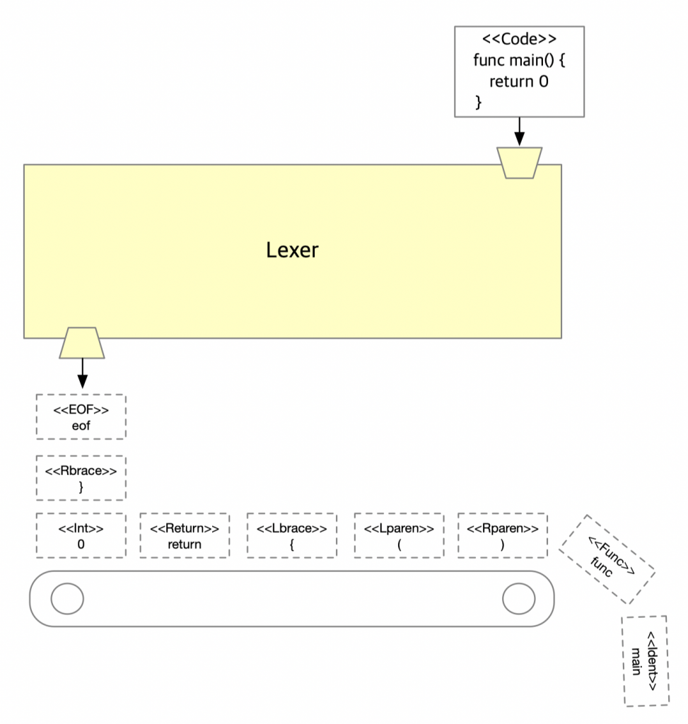 Lexer logical view diagram