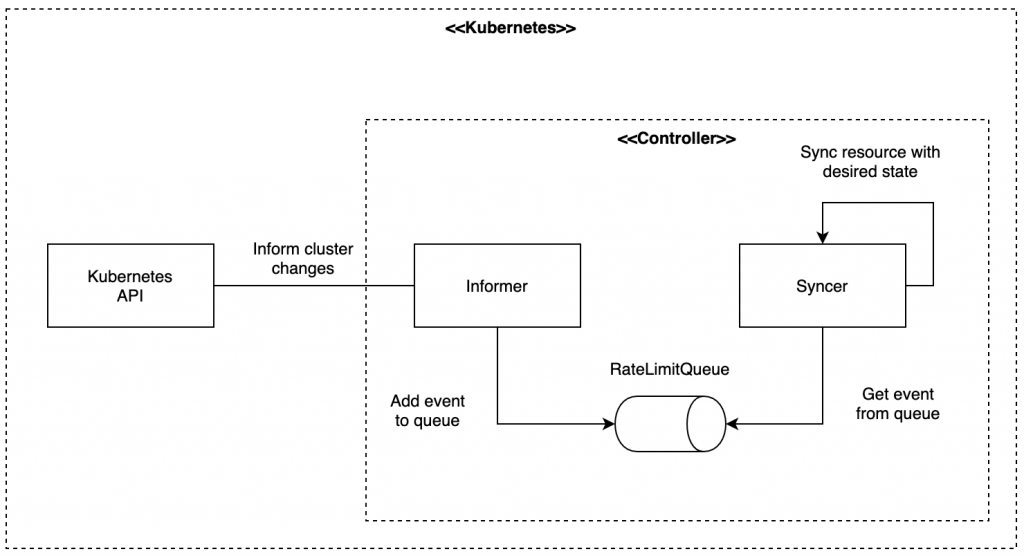 Kubernetes controller concept