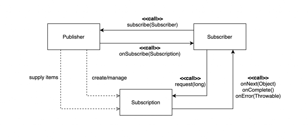 Reactive Streams API diagram